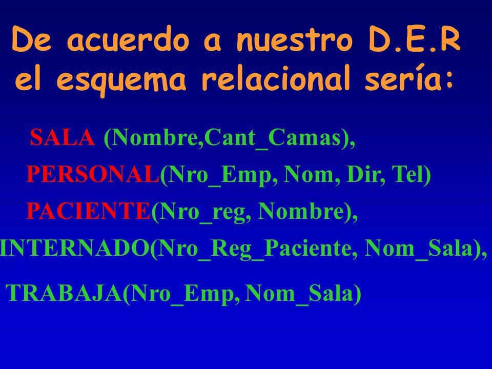 De acuerdo a nuestro D.E.R el esquema relacional sería: