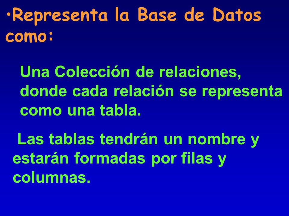Representa la Base de Datos como: