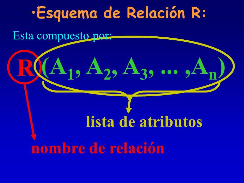 (A1, A2, A3, ... ,An) R lista de atributos nombre de relación
