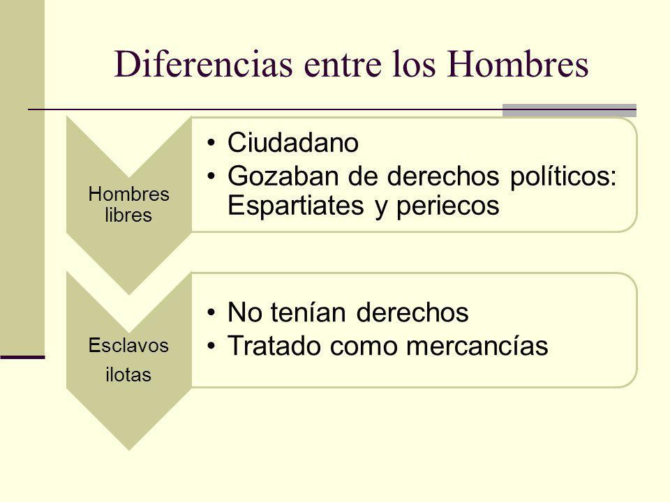 Diferencias entre los Hombres