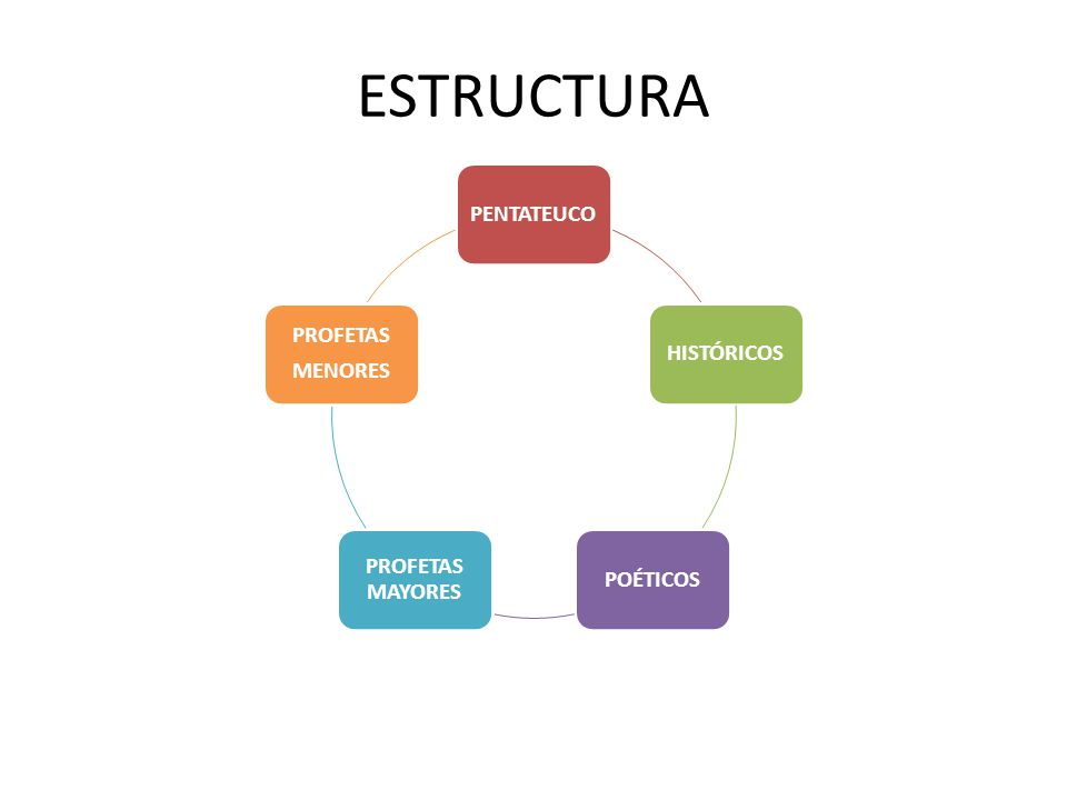 ESTRUCTURA PENTATEUCO PROFETAS HISTÓRICOS MENORES PROFETAS MAYORES