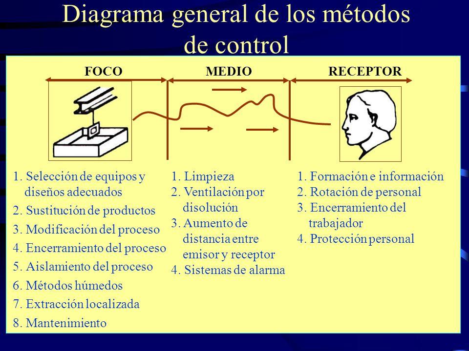Diagrama general de los métodos de control