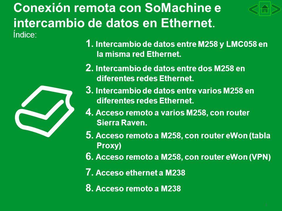 Conexión remota con SoMachine e intercambio de datos en Ethernet