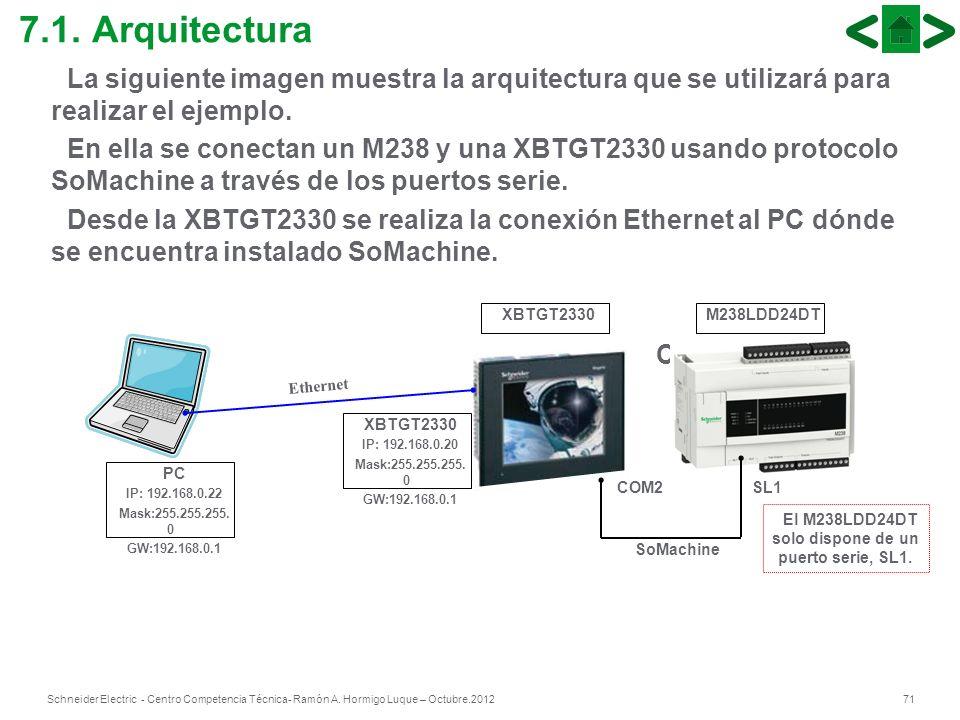 El M238LDD24DT solo dispone de un puerto serie, SL1.