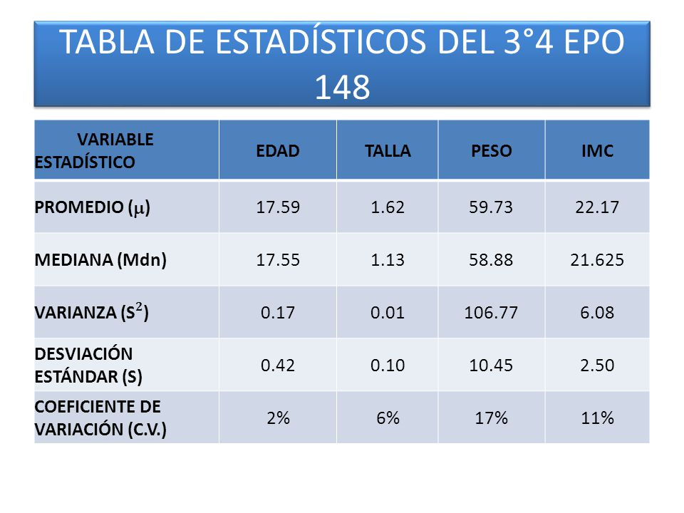 TABLA DE ESTADÍSTICOS DEL 3°4 EPO 148