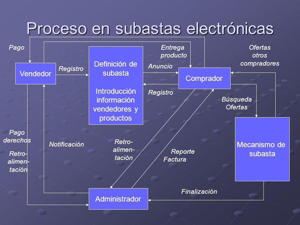 Proceso en subastas electrónicas