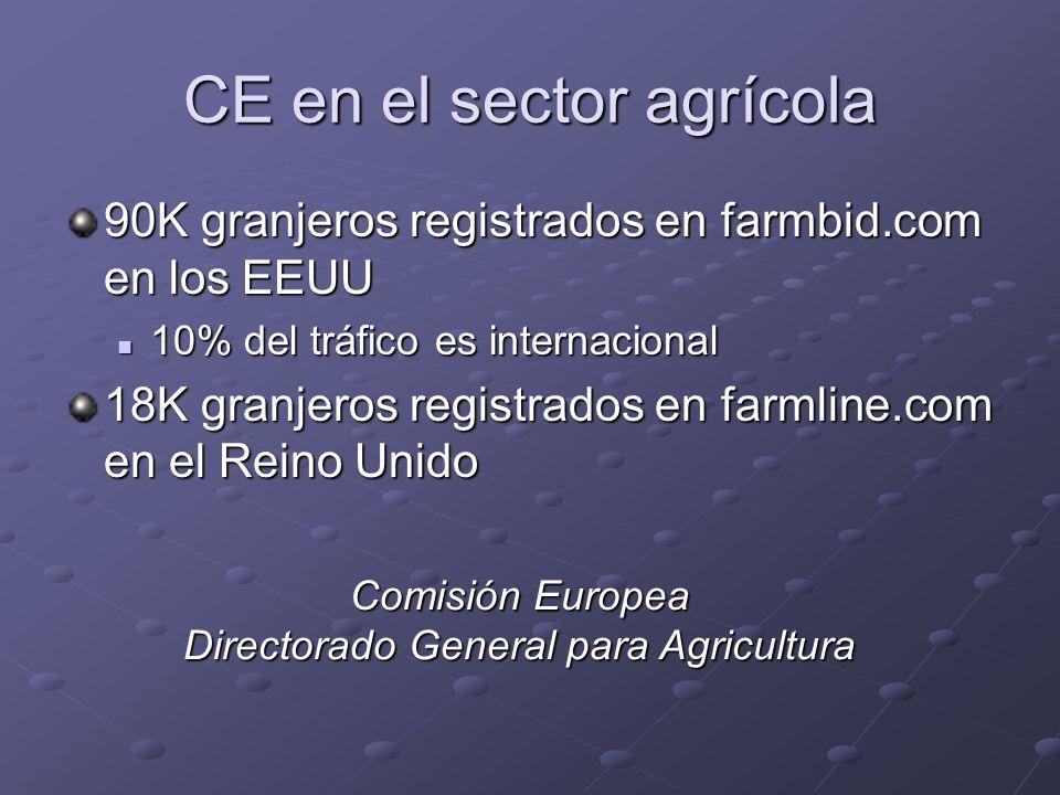 CE en el sector agrícola