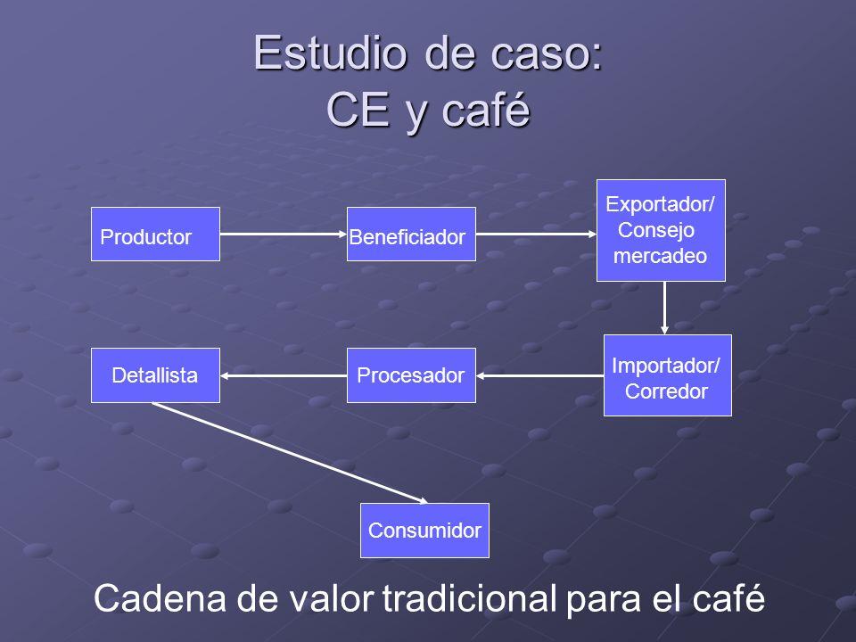 Estudio de caso: CE y café