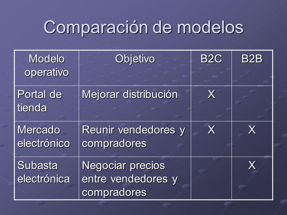 Comparación de modelos