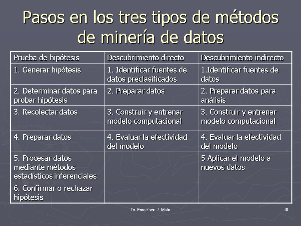 Pasos en los tres tipos de métodos de minería de datos