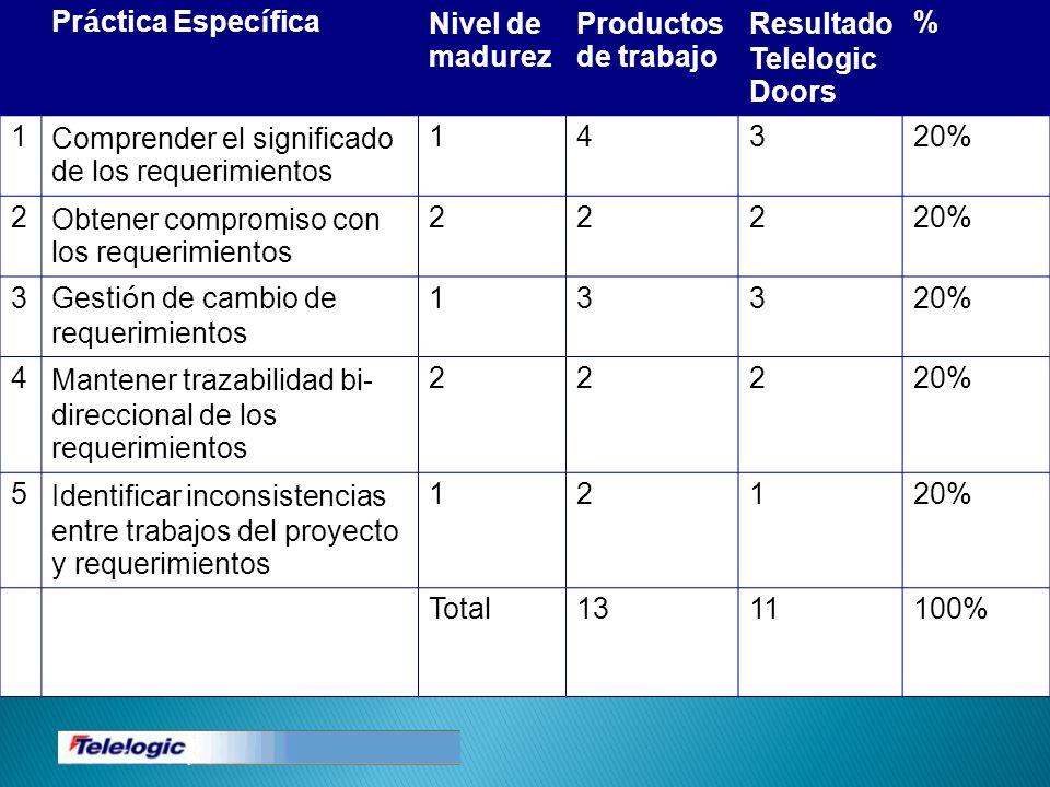 Práctica EspecíficaNivel de madurez. Productos de trabajo. Resultado. Telelogic Doors. % 1. Comprender el significado de los requerimientos.