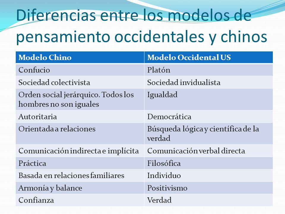 Diferencias entre los modelos de pensamiento occidentales y chinos