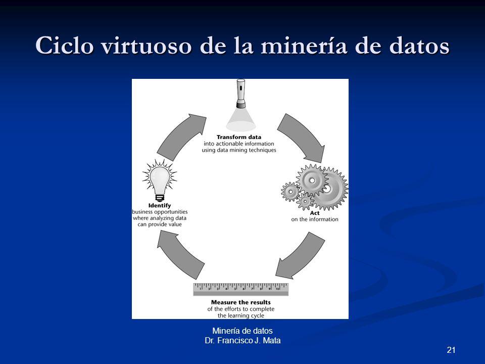 Ciclo virtuoso de la minería de datos