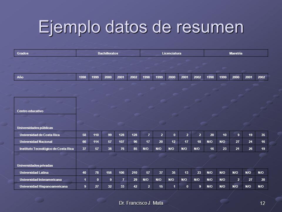 Ejemplo datos de resumen