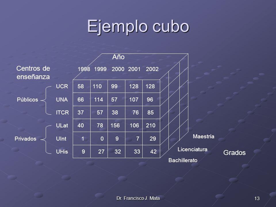 Ejemplo cubo Año Centros de enseñanza Grados 1998 1999 2000 2001 2002