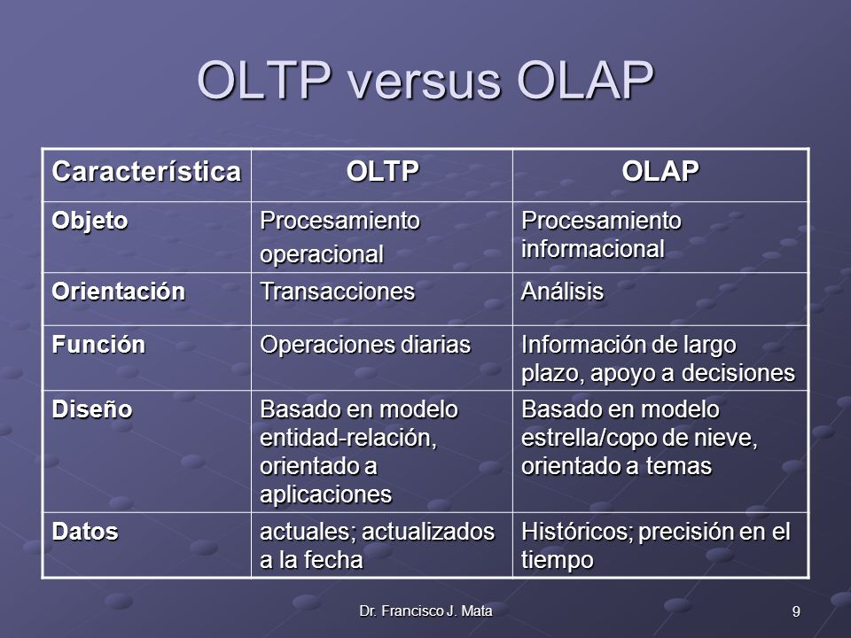 OLTP versus OLAP Característica OLTP OLAP Objeto Procesamiento