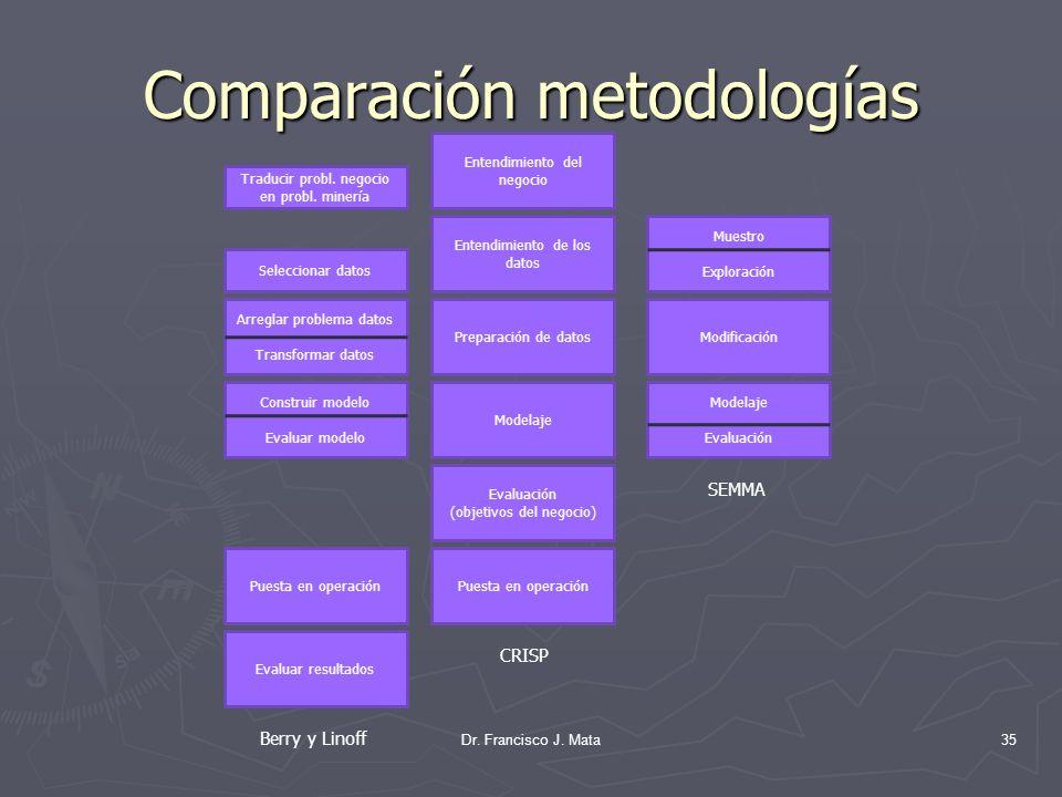 Comparación metodologías