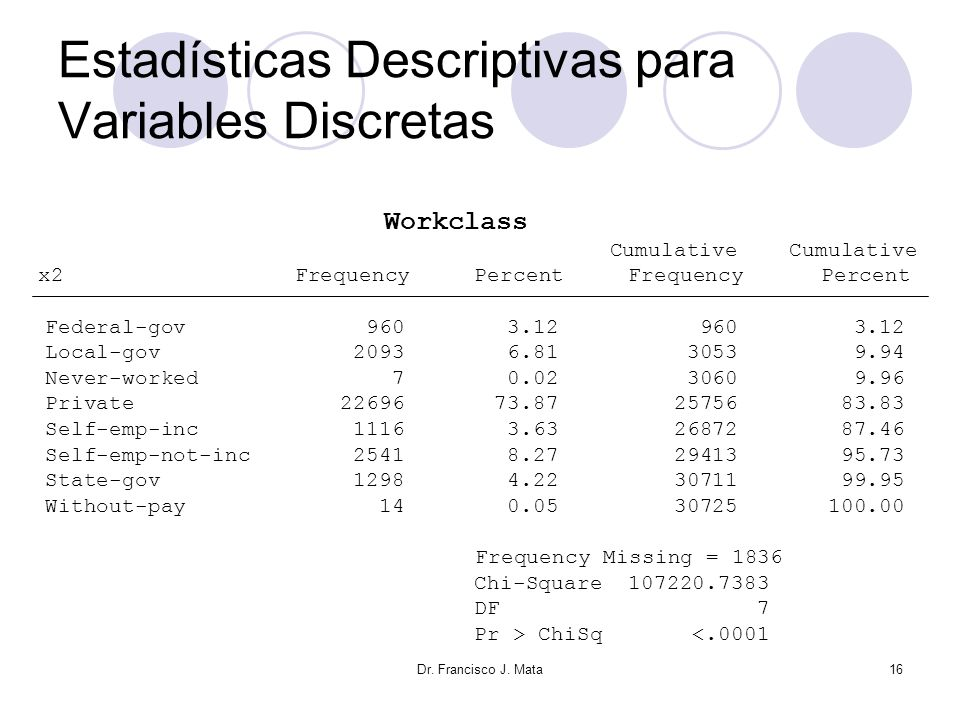 Estadísticas Descriptivas para Variables Discretas