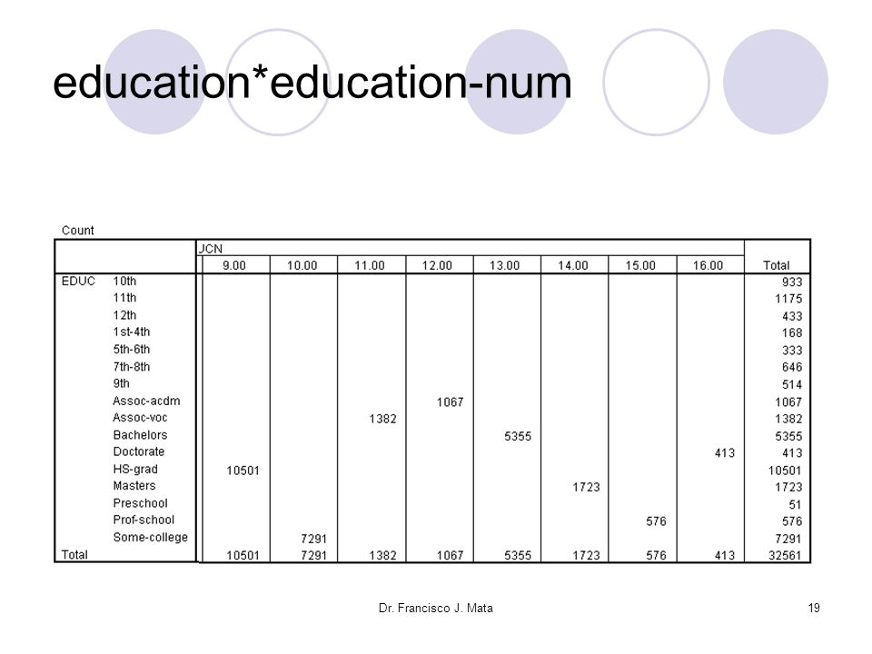 education*education-num