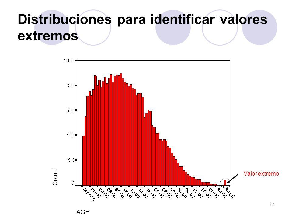 Distribuciones para identificar valores extremos