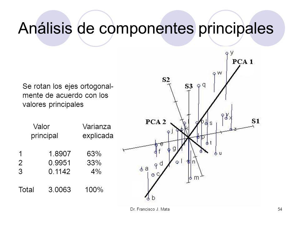 Análisis de componentes principales