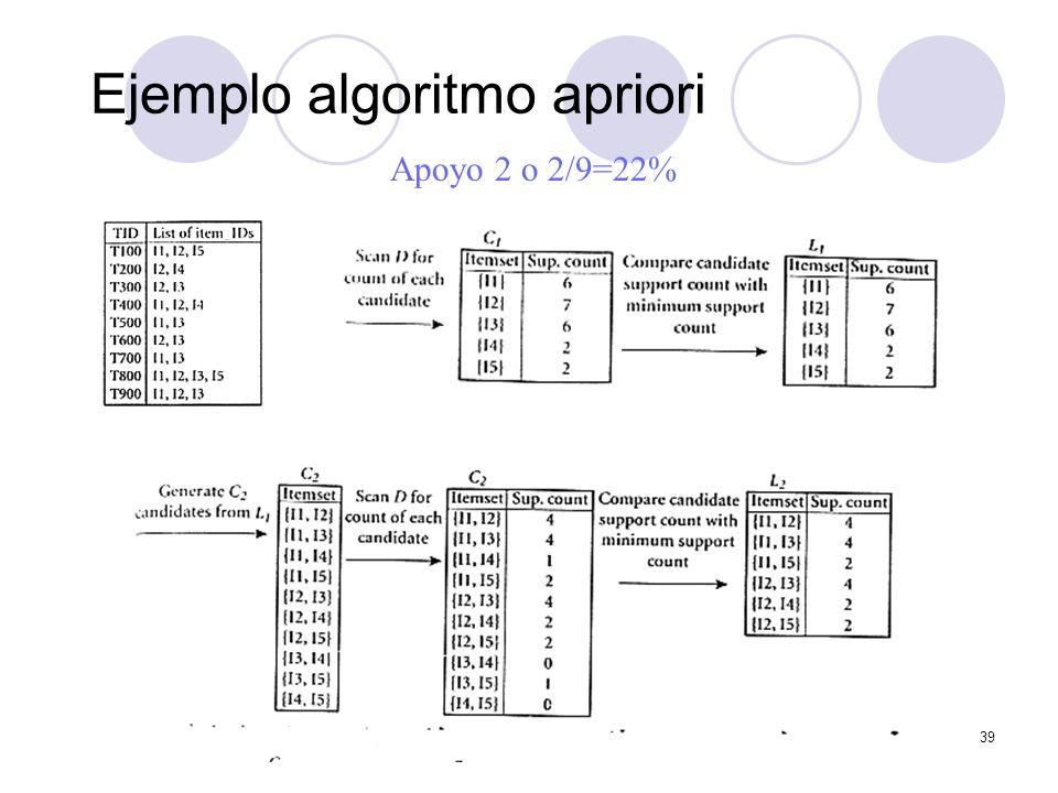 Ejemplo algoritmo apriori