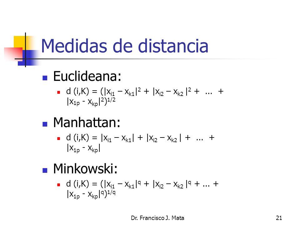Medidas de distancia Euclideana: Manhattan: Minkowski: