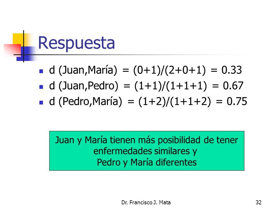 Respuesta d (Juan,María) = (0+1)/(2+0+1) = 0.33