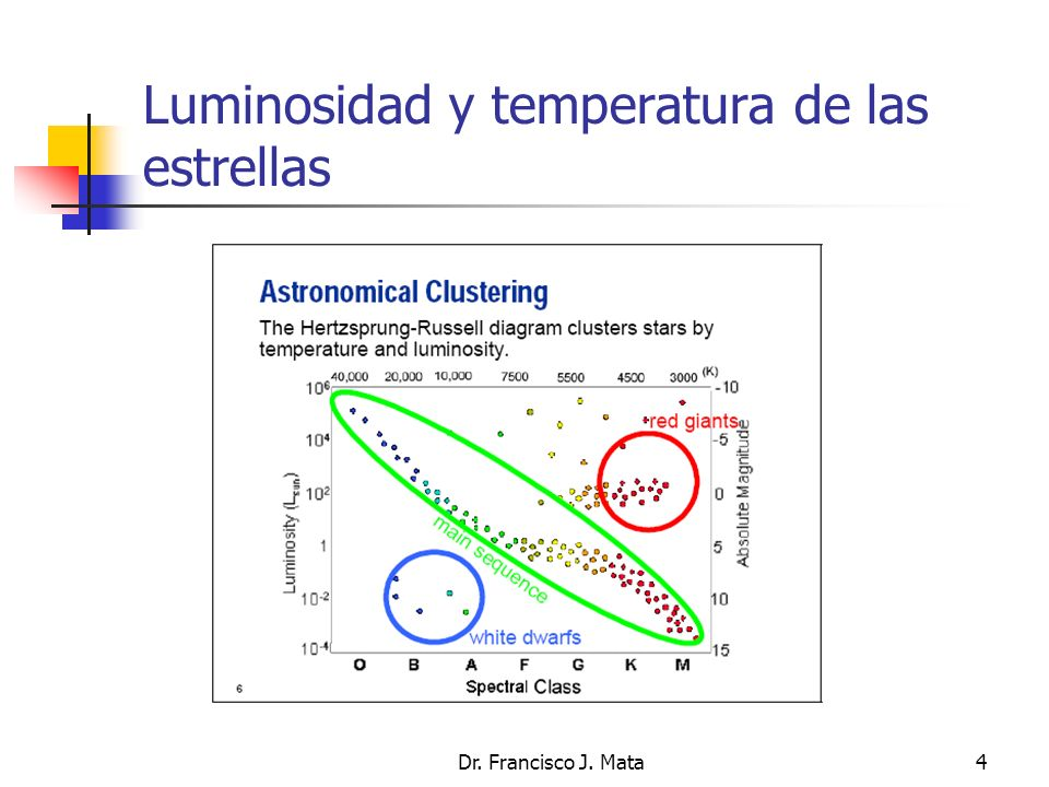 Luminosidad y temperatura de las estrellas