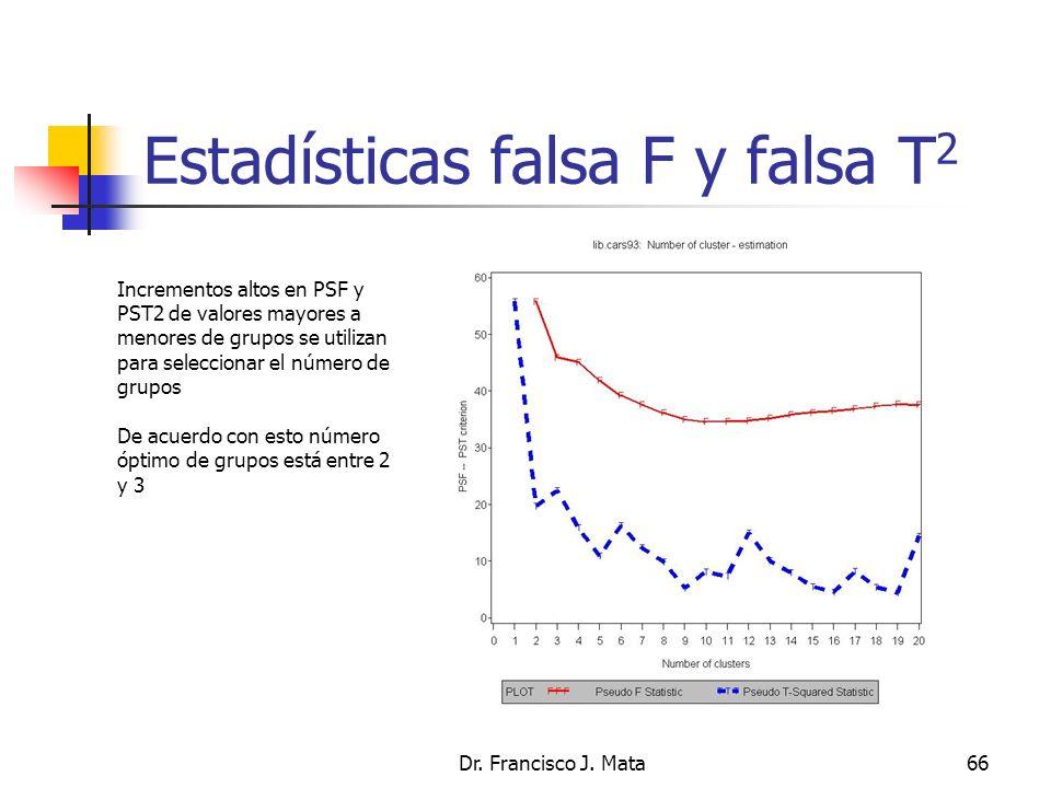 Estadísticas falsa F y falsa T2