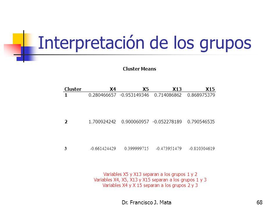 Interpretación de los grupos