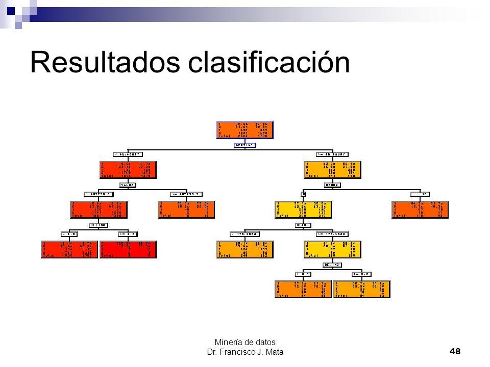 Resultados clasificación
