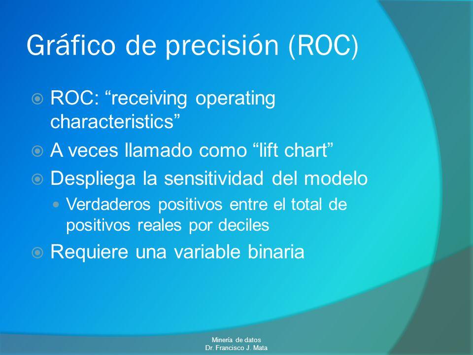 Gráfico de precisión (ROC)