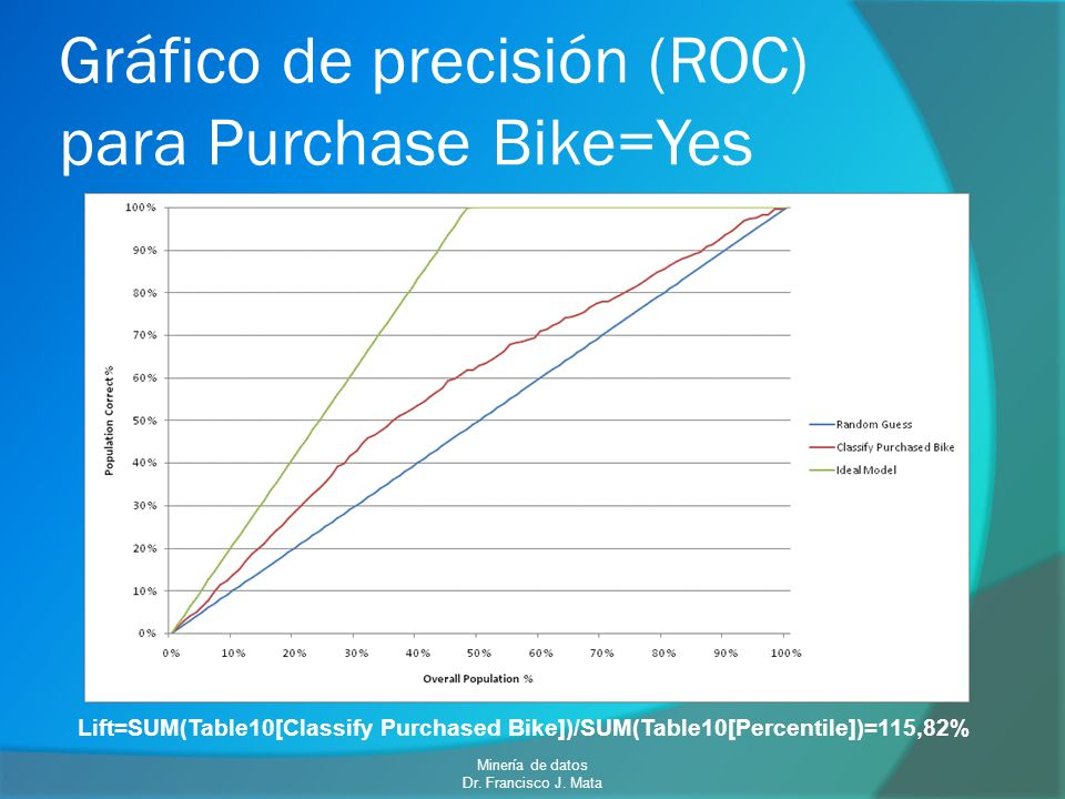 Gráfico de precisión (ROC) para Purchase Bike=Yes