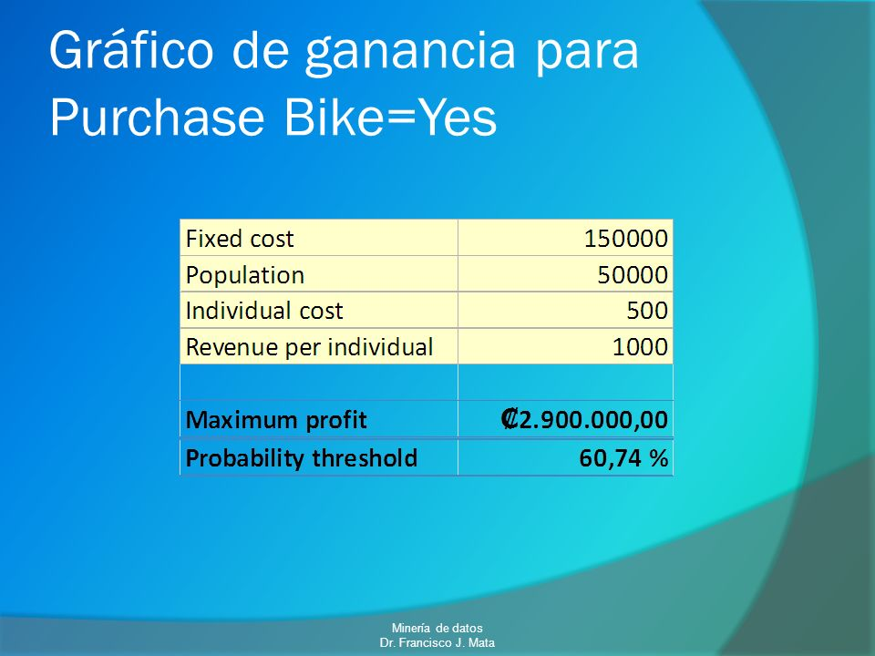 Gráfico de ganancia para Purchase Bike=Yes