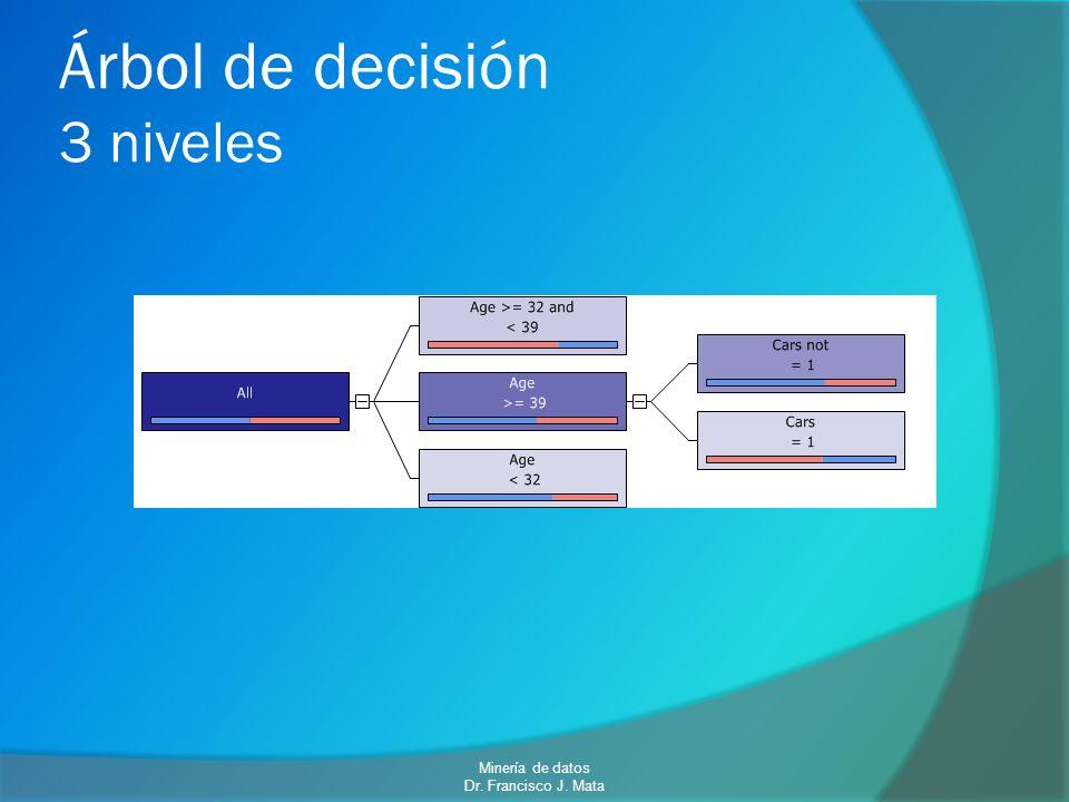 Árbol de decisión 3 niveles