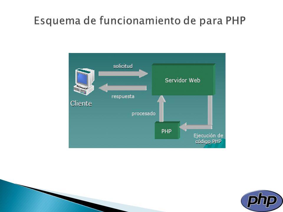 Esquema de funcionamiento de para PHP