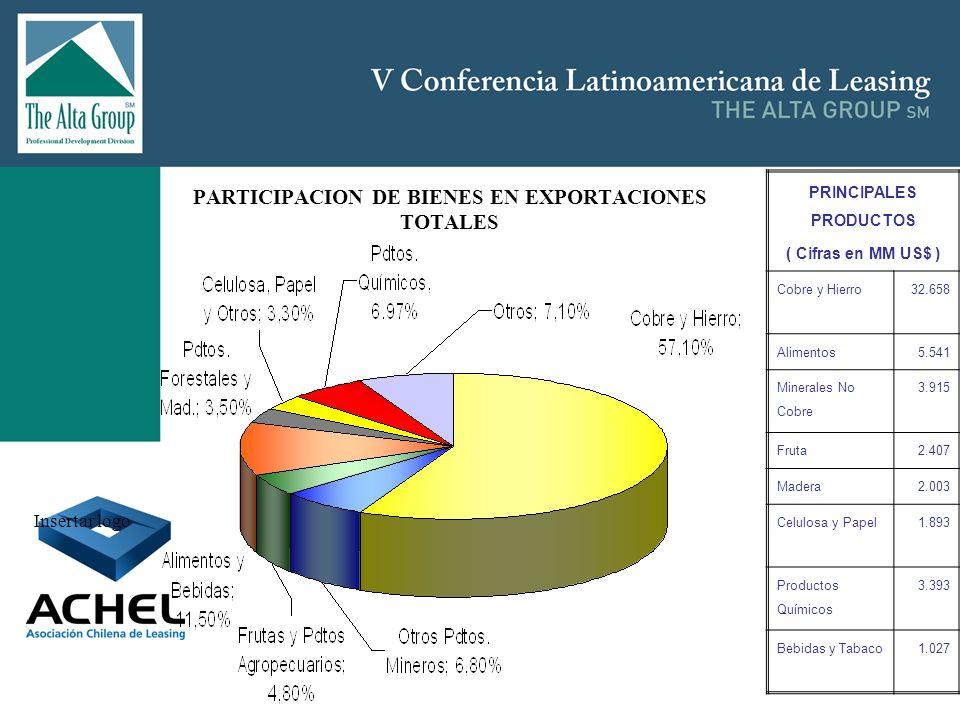 PARTICIPACION DE BIENES EN EXPORTACIONES TOTALES