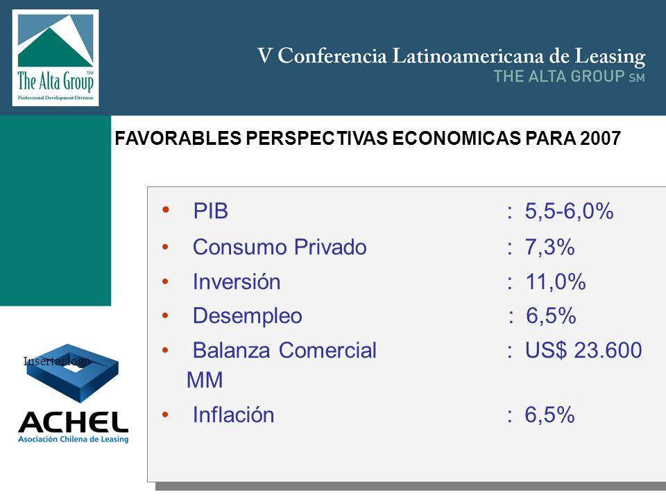 PIB : 5,5-6,0% Consumo Privado : 7,3% Inversión : 11,0%