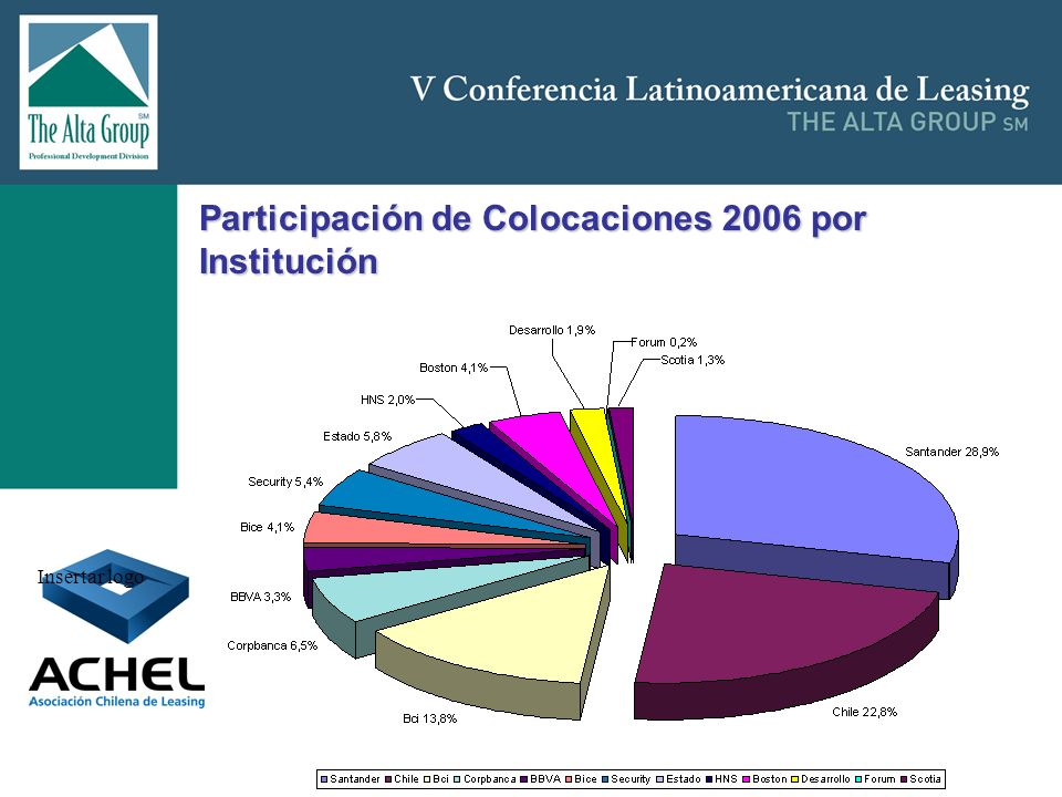 Participación de Colocaciones 2006 por Institución