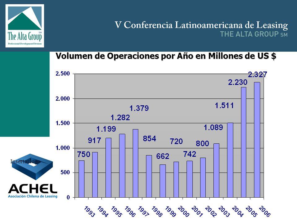 Volumen de Operaciones por Año en Millones de US $