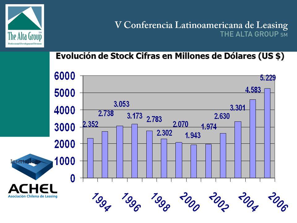 Evolución de Stock Cifras en Millones de Dólares (US $)