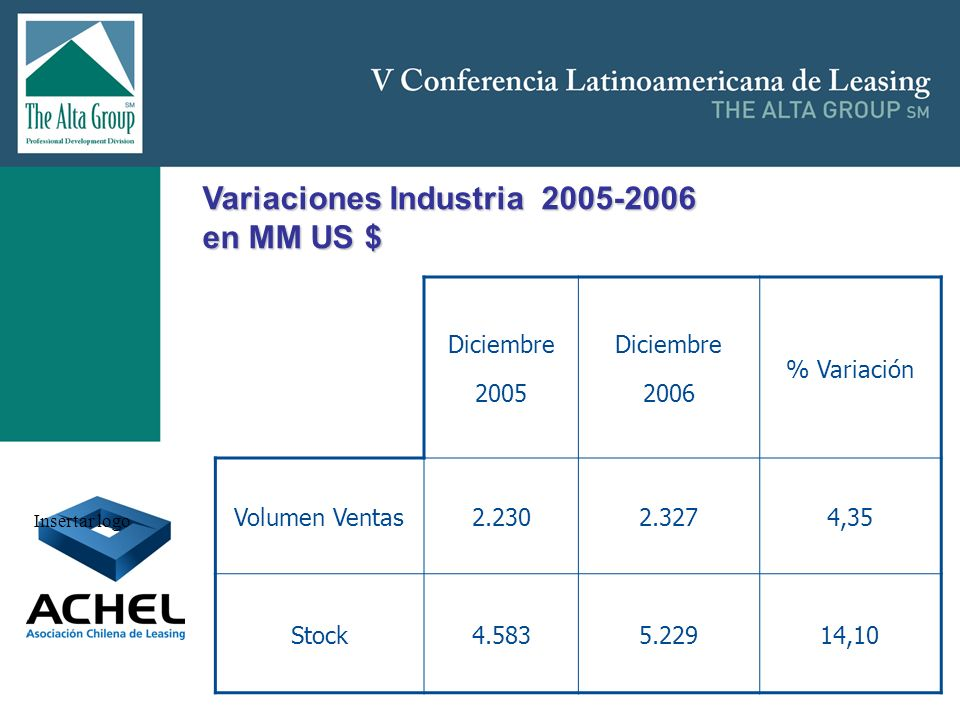 Variaciones Industria 2005-2006 en MM US $