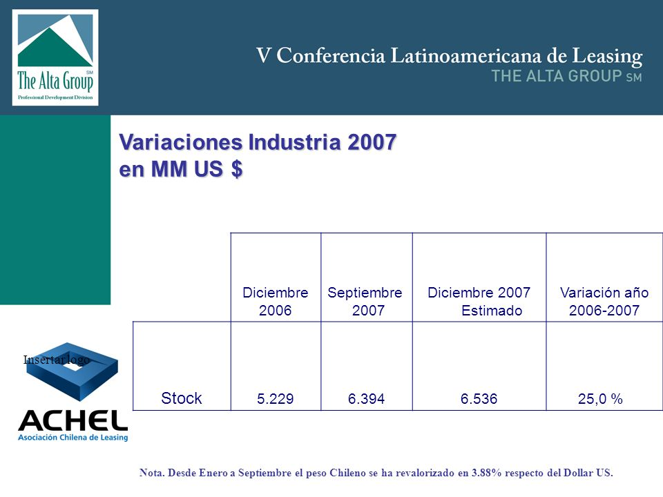 Variaciones Industria 2007 en MM US $