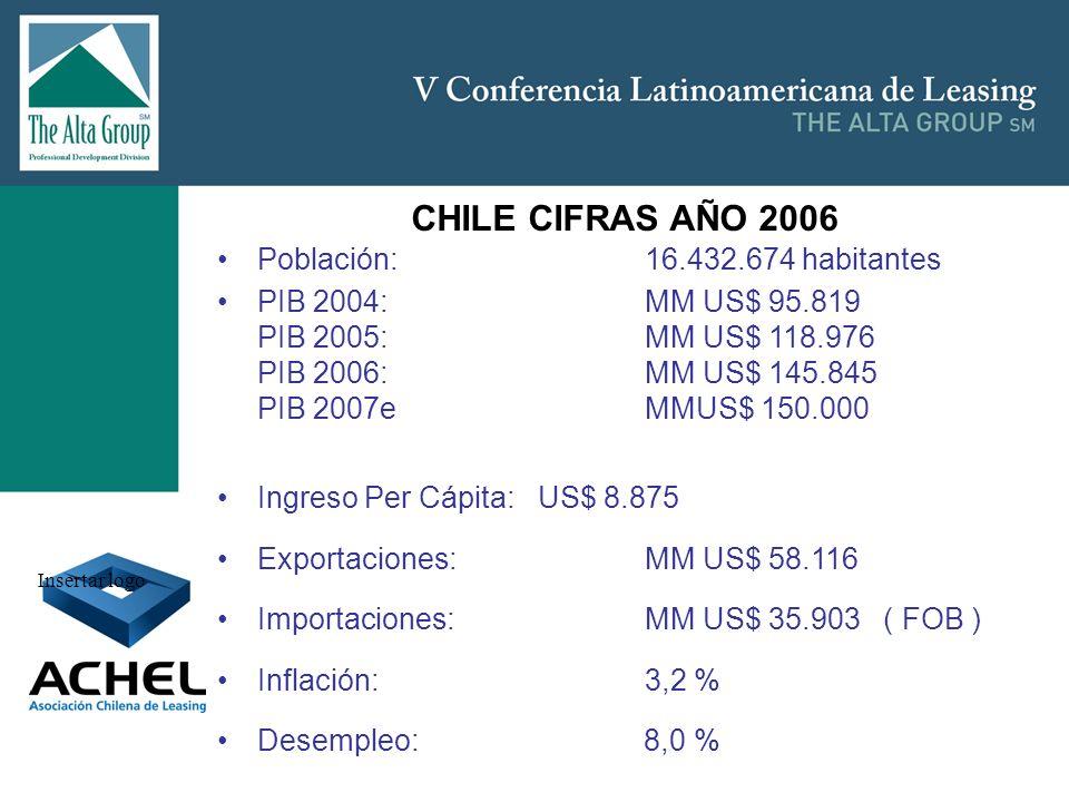 CHILE CIFRAS AÑO 2006 Población: 16.432.674 habitantes