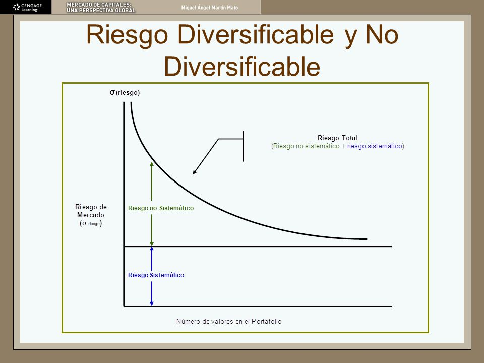 Riesgo Diversificable y No Diversificable