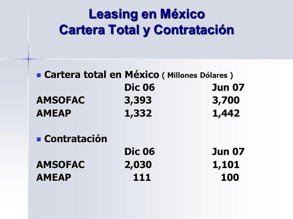 Leasing en México Cartera Total y Contratación