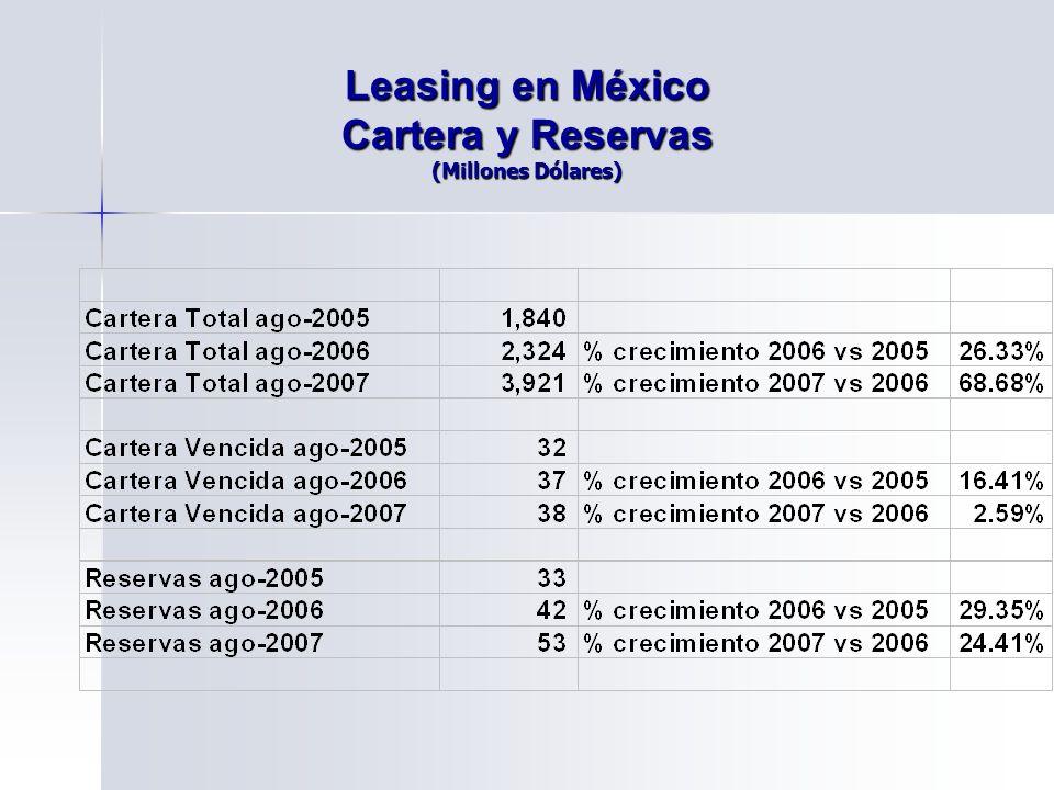 Leasing en México Cartera y Reservas (Millones Dólares)
