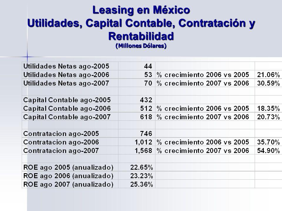 Leasing en México Utilidades, Capital Contable, Contratación y Rentabilidad (Millones Dólares)