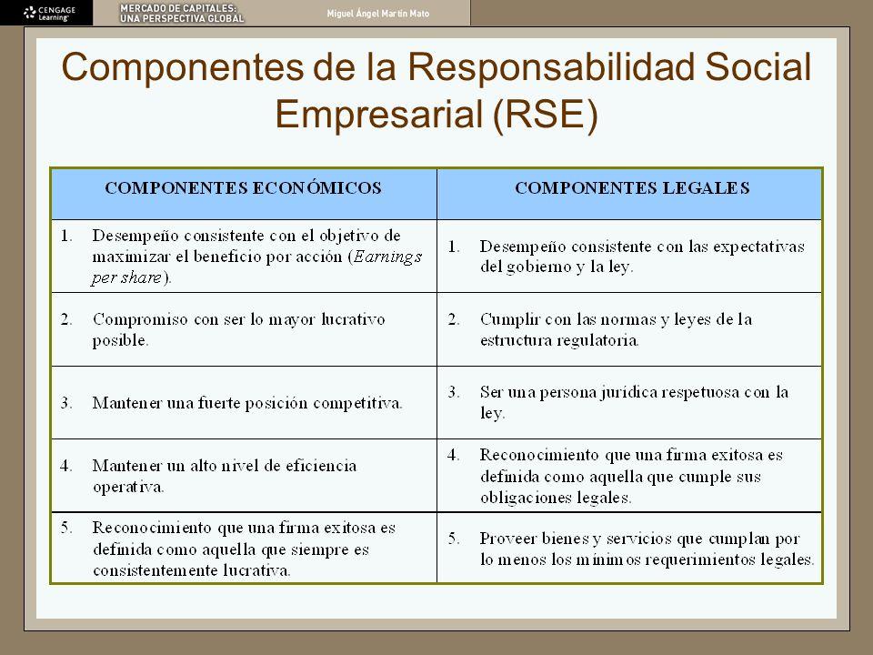 Componentes de la Responsabilidad Social Empresarial (RSE)